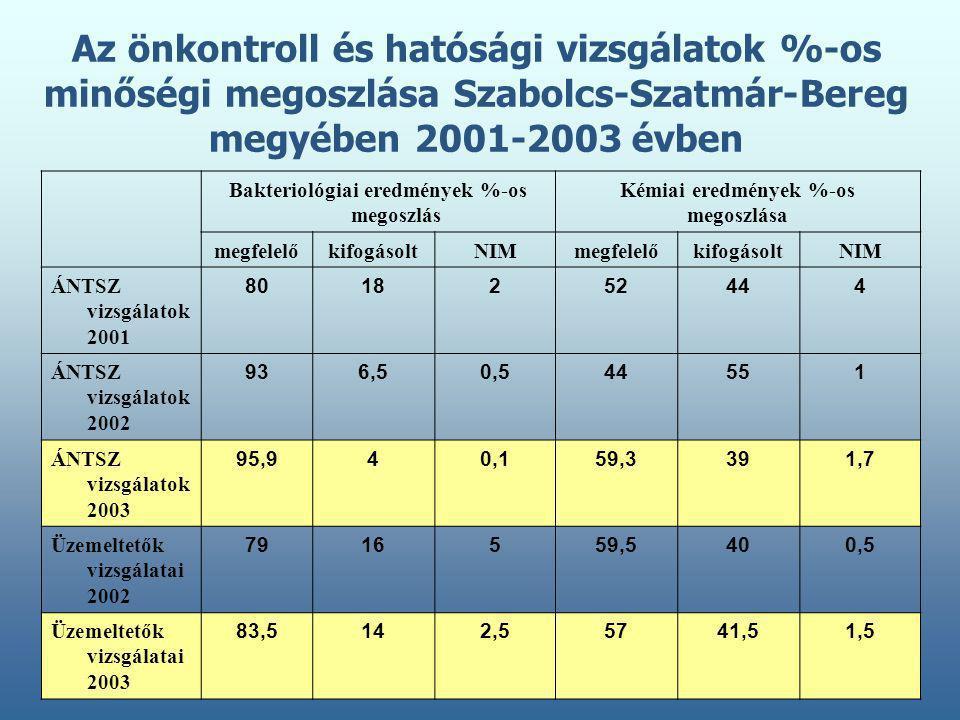 Bakteriológiai eredmények %-os megoszlás Kémiai eredmények %-os megoszlása megfelelőkifogásoltNIMmegfelelőkifogásoltNIM ÁNTSZ vizsgálatok 2001 8018252444 ÁNTSZ vizsgálatok 2002 936,50,544551 ÁNTSZ vizsgálatok 2003 95,940,159,3391,7 Üzemeltetők vizsgálatai 2002 7916559,5400,5 Üzemeltetők vizsgálatai 2003 83,5142,55741,51,5 Az önkontroll és hatósági vizsgálatok %-os minőségi megoszlása Szabolcs-Szatmár-Bereg megyében 2001-2003 évben