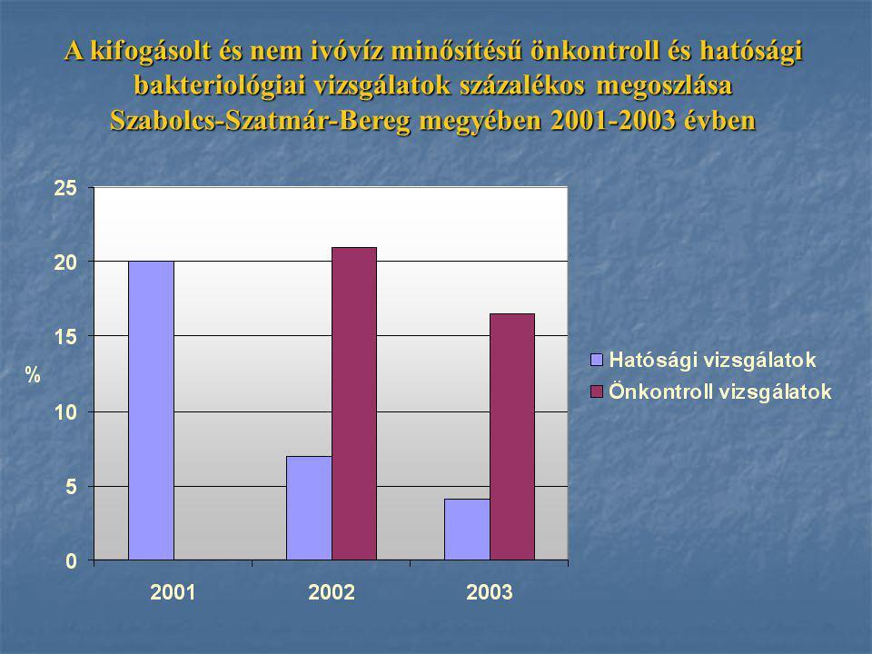 A kifogásolt és nem ivóvíz minősítésű önkontroll és hatósági bakteriológiai vizsgálatok százalékos megoszlása Szabolcs-Szatmár-Bereg megyében 2001-2003 évben