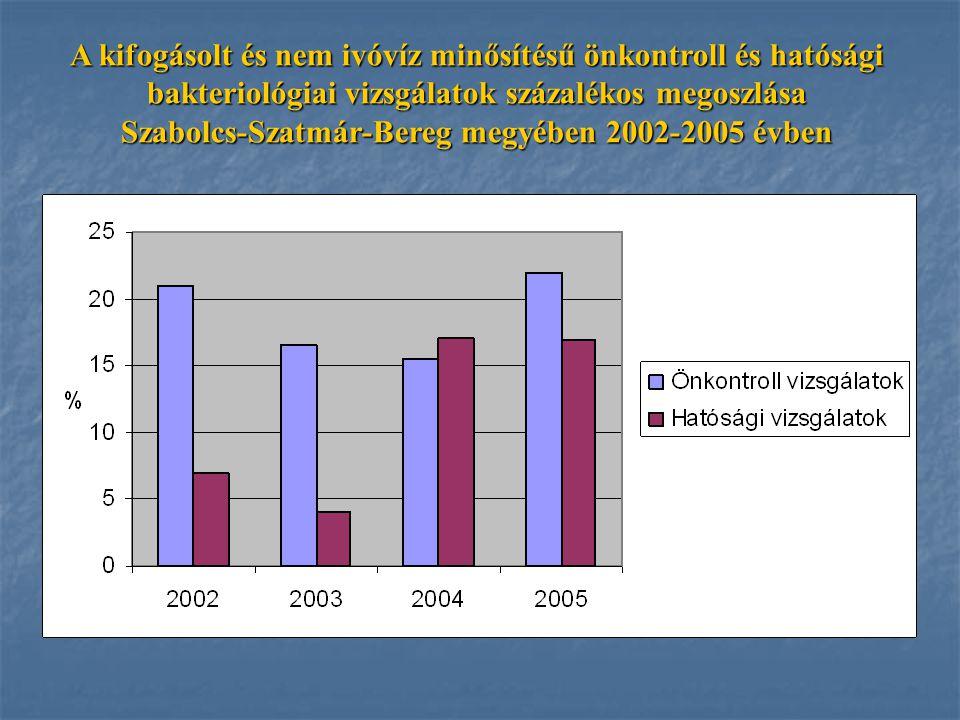 A kifogásolt és nem ivóvíz minősítésű önkontroll és hatósági bakteriológiai vizsgálatok százalékos megoszlása Szabolcs-Szatmár-Bereg megyében 2002-2005 évben