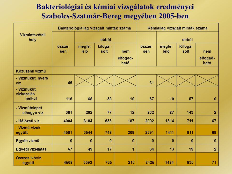 Bakteriológiai és kémiai vizsgálatok eredményei Szabolcs-Szatmár-Bereg megyében 2005-ben Bakteriológiailag vizsgált minták számaKémialiag vizsgált minták száma Vízmintavételi hely ebből össze- sen megfe- lelő kifogá- soltnem össze- sen megfe- lelő Kifogá- soltnem elfogad- ható Közüzemi vízmű - Vízműkút, nyers víz46 31 - Vízműkút, vízkezelés nélkül 1166838106710570 - Vízműtelepet elhagyó víz3812927712232871432 - Hálózati víz400431846331872092131471167 - Vízmű-vizek együtt450135447482092391141191169 Egyéb vízmű00000000 Egyedi vízellátás67491713413192 Összes ivóvíz együtt456835937652102425142493071