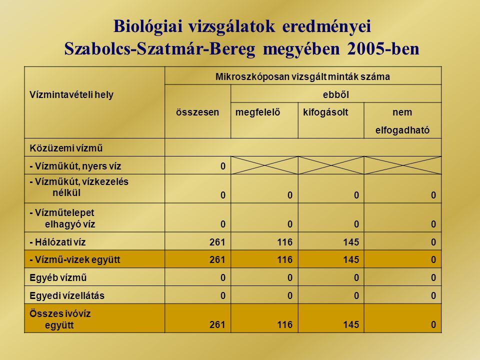 Biológiai vizsgálatok eredményei Szabolcs-Szatmár-Bereg megyében 2005-ben Mikroszkóposan vizsgált minták száma Vízmintavételi hely ebből összesenmegfelelőkifogásoltnem elfogadható Közüzemi vízmű - Vízműkút, nyers víz0 - Vízműkút, vízkezelés nélkül 0000 - Vízműtelepet elhagyó víz0000 - Hálózati víz2611161450 - Vízmű-vizek együtt2611161450 Egyéb vízmű0000 Egyedi vízellátás0000 Összes ivóvíz együtt2611161450