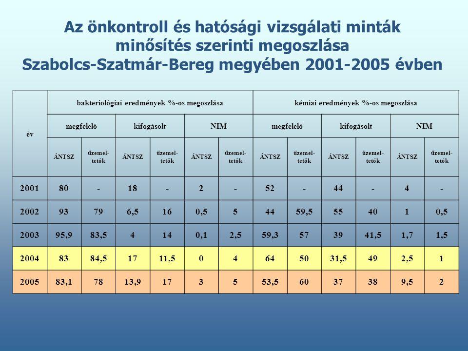 Az önkontroll és hatósági vizsgálati minták minősítés szerinti megoszlása Szabolcs-Szatmár-Bereg megyében 2001-2005 évben év bakteriológiai eredmények %-os megoszlásakémiai eredmények %-os megoszlása megfelelőkifogásoltNIMmegfelelőkifogásoltNIM ÁNTSZ üzemel- tetők ÁNTSZ üzemel- tetők ÁNTSZ üzemel- tetők ÁNTSZ üzemel- tetők ÁNTSZ üzemel- tetők ÁNTSZ üzemel- tetők 200180-18-2-52-44-4- 200293796,5160,554459,5554010,5 200395,983,54140,12,559,3573941,51,71,5 20048384,51711,504645031,5492,51 200583,17813,9173553,56037389,52