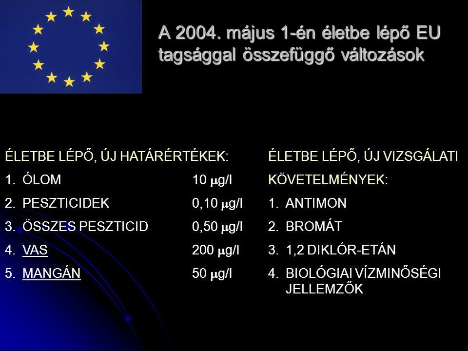 A 2004. május 1-én életbe lépő EU tagsággal összefüggő változások ÉLETBE LÉPŐ, ÚJ HATÁRÉRTÉKEK: 1.ÓLOM10  g/l 2.PESZTICIDEK0,10  g/l 3.ÖSSZES PESZTI