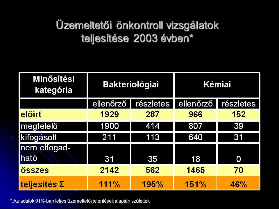 Üzemeltetői önkontroll vizsgálatok teljesítése 2003 évben* *:Az adatok 91%-ban teljes üzemeltetői jelentések alapján születtek