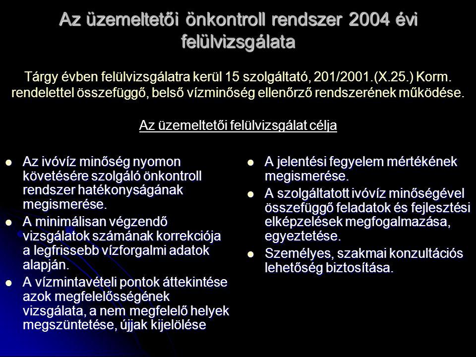 Az üzemeltetői önkontroll rendszer 2004 évi felülvizsgálata Az ivóvíz minőség nyomon követésére szolgáló önkontroll rendszer hatékonyságának megismeré