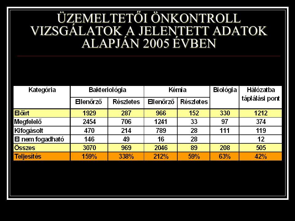 ÜZEMELTETŐI ÖNKONTROLL VIZSGÁLATOK A JELENTETT ADATOK ALAPJÁN 2005 ÉVBEN