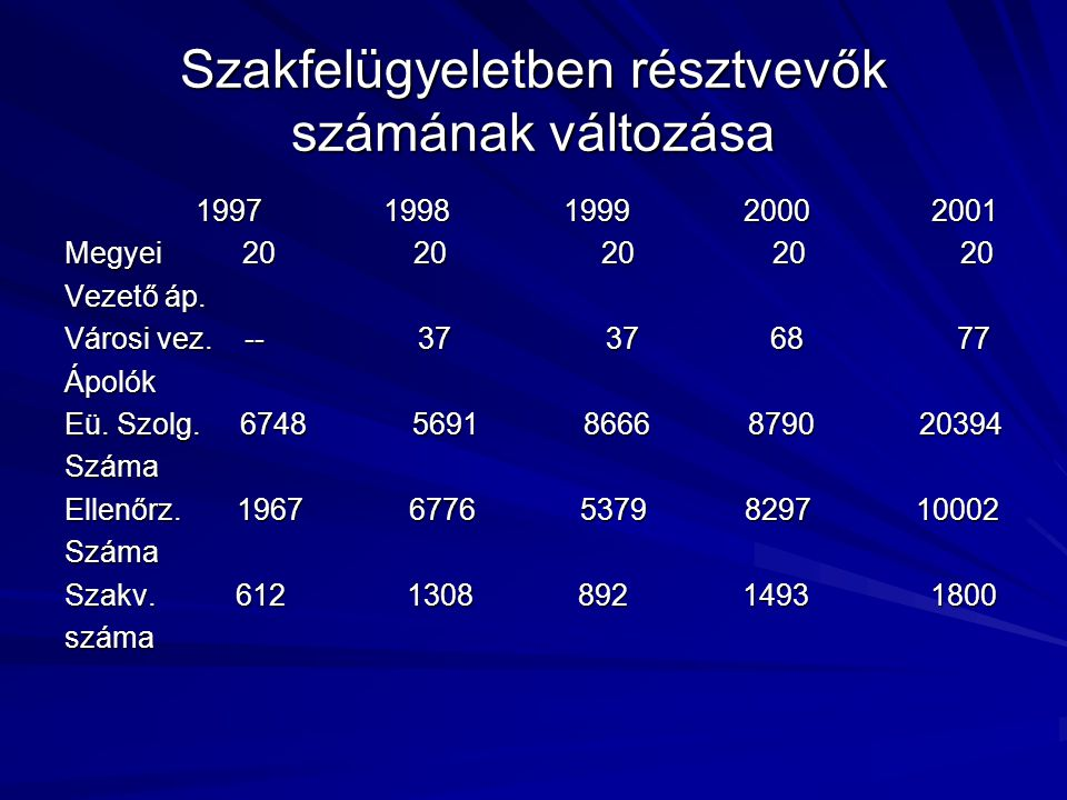Szakfelügyeletben résztvevők számának változása 1997 1998 1999 2000 2001 1997 1998 1999 2000 2001 Megyei 20 20 20 20 20 Vezető áp. Városi vez. -- 37 3