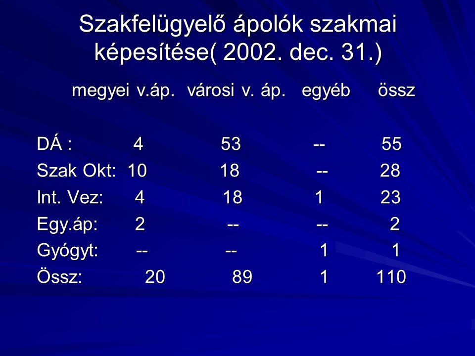 Szakfelügyelő ápolók szakmai képesítése( 2002. dec. 31.) megyei v.áp. városi v. áp. egyéb össz megyei v.áp. városi v. áp. egyéb össz DÁ : 4 53 -- 55 S