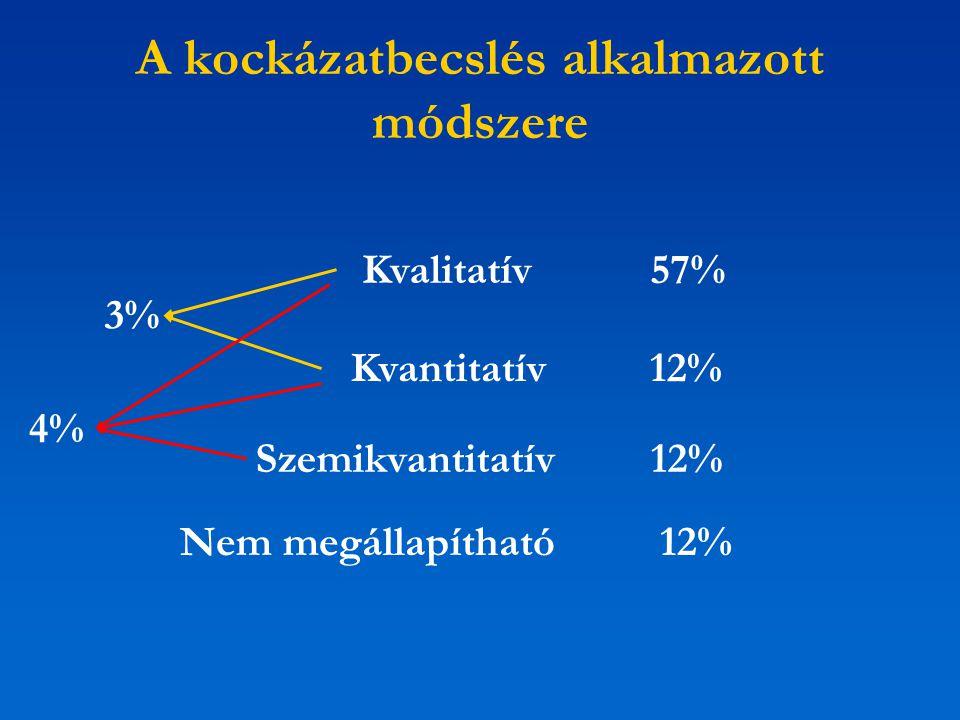 A kockázatbecslés alkalmazott módszere Kvalitatív57% Kvantitatív 12% Szemikvantitatív 12% Nem megállapítható12% 3% 4%