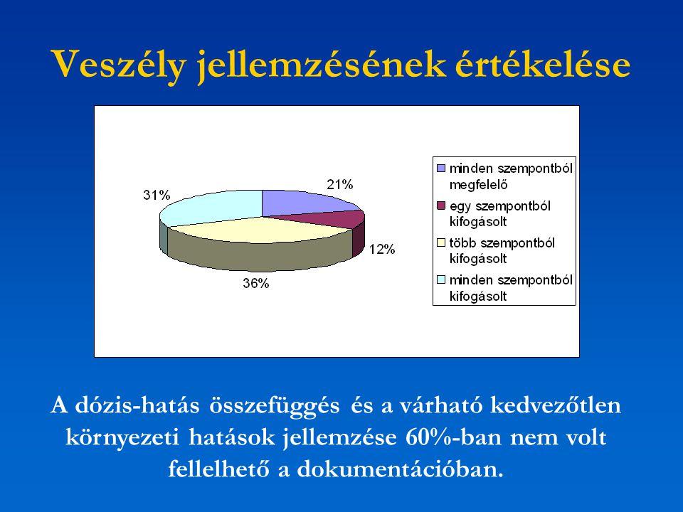 Veszély jellemzésének értékelése A dózis-hatás összefüggés és a várható kedvezőtlen környezeti hatások jellemzése 60%-ban nem volt fellelhető a dokume