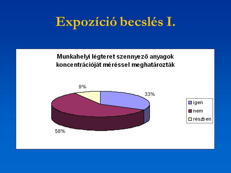 Expozíció becslés I.