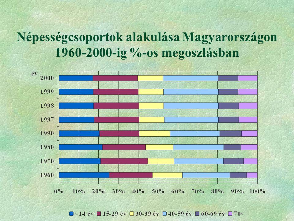 A lakónépesség és a természetes népmozgalmi adatok Bács-Kiskun Megyében