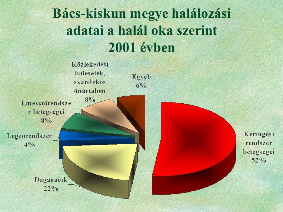 Születéskor várható élettartam 2001 évben Férfi: 68,15 Nő: 76,46