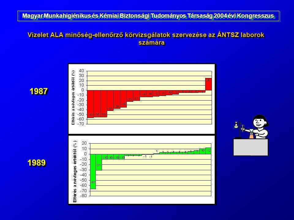 Vizelet ALA minőség-ellenőrző körvizsgálatok szervezése az ÁNTSZ laborok számára 19871987 19891989 Magyar Munkahigiénikus és Kémiai Biztonsági Tudomán