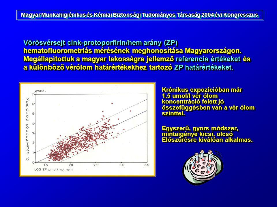 Vörösvérsejt cink-protoporfirin/hem arány (ZP) hematofluorometriás mérésének meghonosítása Magyarországon. Megállapítottuk a magyar lakosságra jellemz