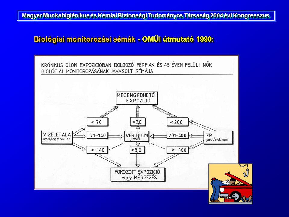Biológiai monitorozási sémák - OMÜI útmutató 1990: Magyar Munkahigiénikus és Kémiai Biztonsági Tudományos Társaság 2004 évi Kongresszus