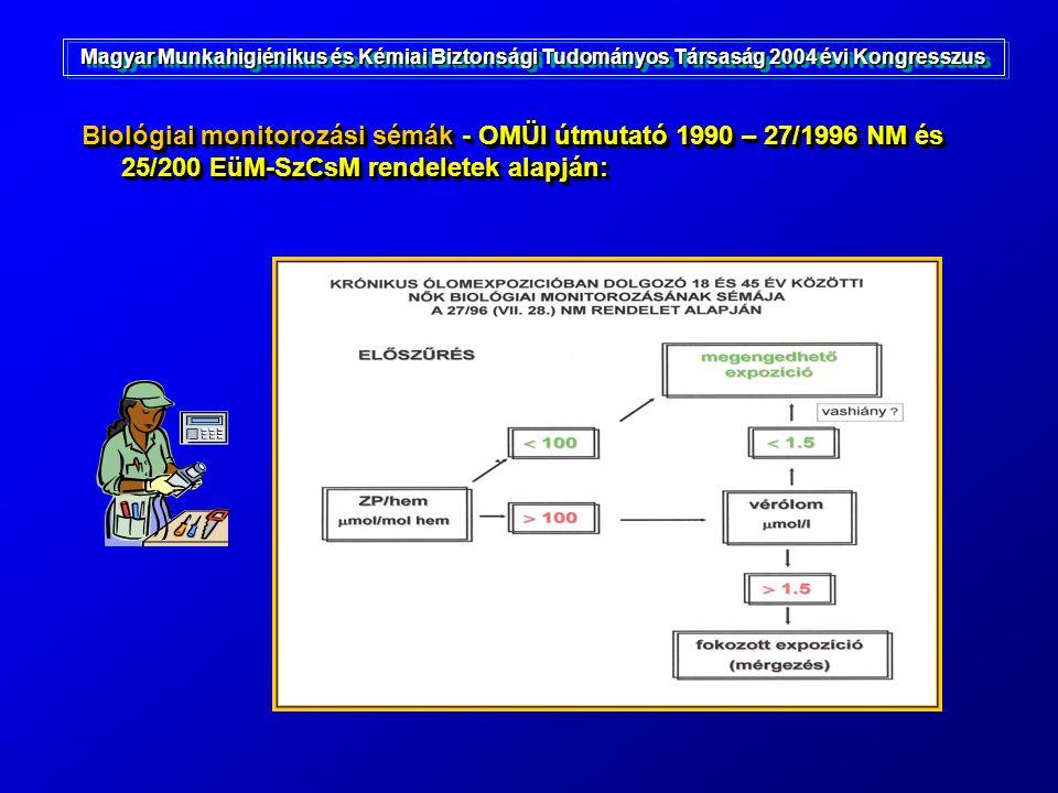 Biológiai monitorozási sémák - OMÜI útmutató 1990 – 27/1996 NM és 25/200 EüM-SzCsM rendeletek alapján: Magyar Munkahigiénikus és Kémiai Biztonsági Tud