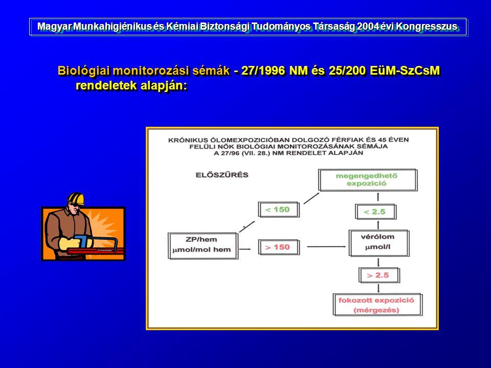 Biológiai monitorozási sémák - 27/1996 NM és 25/200 EüM-SzCsM rendeletek alapján: Magyar Munkahigiénikus és Kémiai Biztonsági Tudományos Társaság 2004