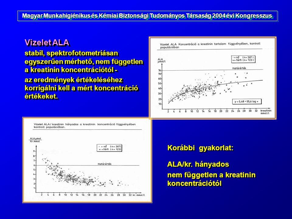 Korábbi gyakorlat: ALA/kr. hányados nem független a kreatinin koncentrációtól Korábbi gyakorlat: ALA/kr. hányados nem független a kreatinin koncentrác