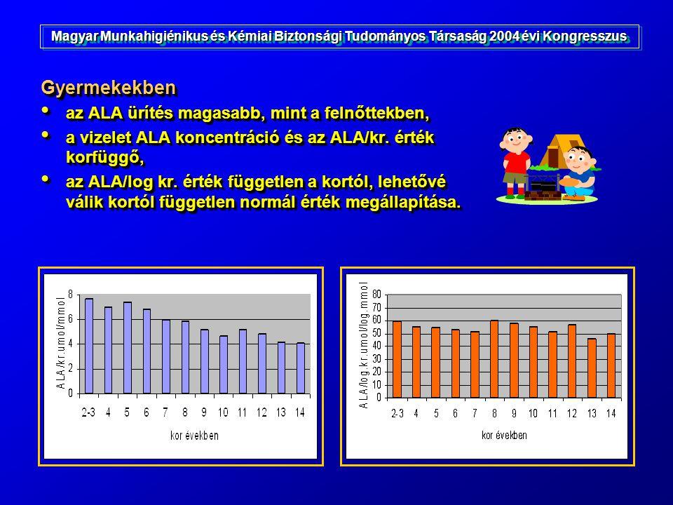 Gyermekekben az ALA ürítés magasabb, mint a felnőttekben, az ALA ürítés magasabb, mint a felnőttekben, a vizelet ALA koncentráció és az ALA/kr. érték