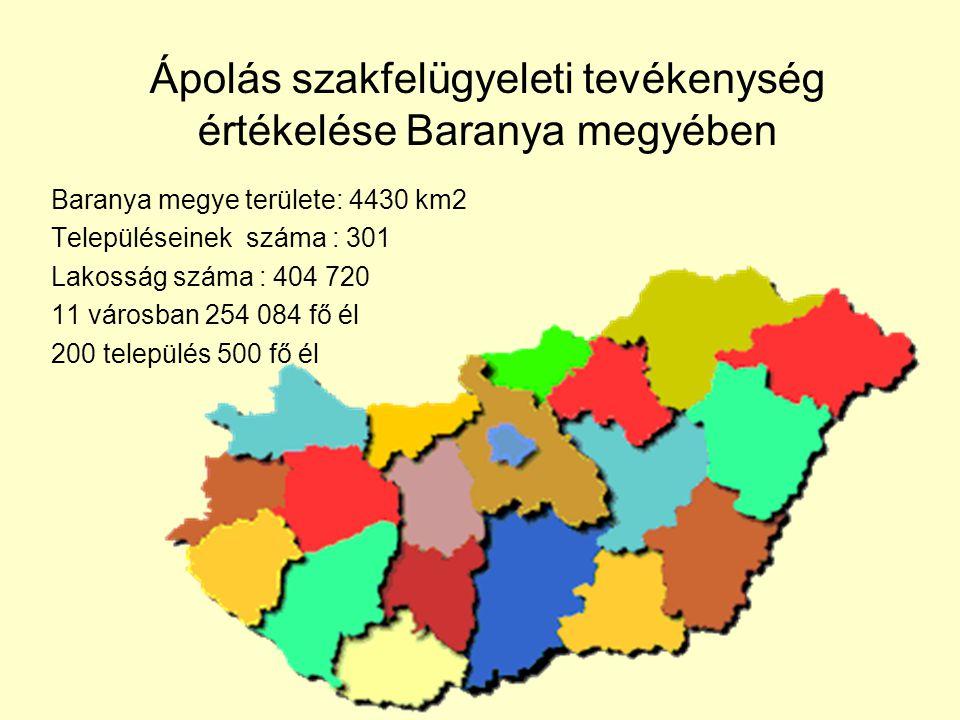 Ápolás szakfelügyeleti tevékenység értékelése Baranya megyében Baranya megye területe: 4430 km2 Településeinek száma : 301 Lakosság száma : 404 720 11
