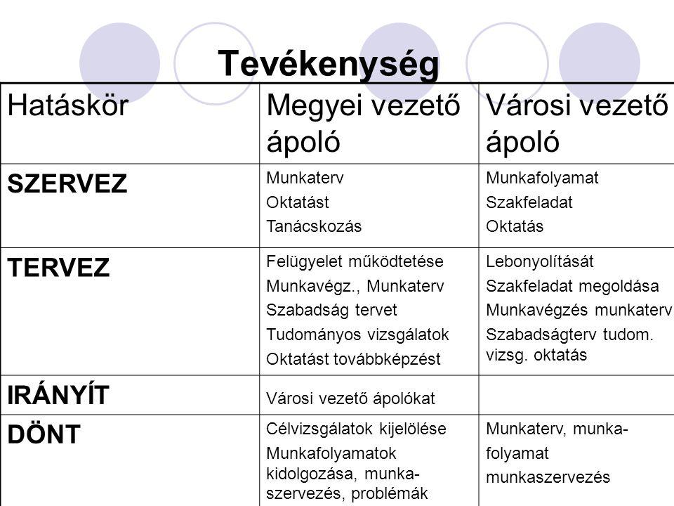 VÉLEMÉNYEZ működési engedélyek kiadását, pályázatokat Külső auditor az ápolás területén, ápolással ápolókkal kapcsolatban bármit Működési engedélyek pályázatok, Külső auditálás Ápolással, ápolókkal bármit ELLENŐRIZ városi vezető ápolókat Munkáltatói jogviszonytól függetlenül az ápolókat Gyógyító – megelőző szolgálatok dolgozóit (függetlenül a munkáltatói jogviszonytól) KOORDINÁL Városi vezető ápolók munkáját, Szakképesítést továbbképzést, Ápolással kapcsolatos ügyekben Szakképesítést, tovább – képzést,ápolással kapcsolatos ügyekben BESZÁMOL Év közben a vezető értekezleten, ápolásról bármilyen felkérésre, év végén az előírásoknak megfelelően, tudomására jutott információkról Az alapellátásban és a szakrendelésekről a megyei vezető ápoló által összehívott vezetőin, az ellátásról tudomására jutott információkról