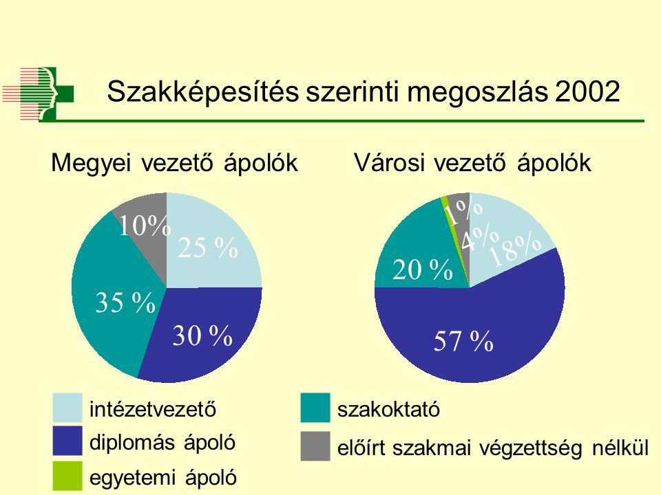Szakképesítés szerinti megoszlás 2002 18% 57 % 25 % 35 %  diplomás ápoló  intézetvezető Megyei vezető ápolókVárosi vezető ápolók  szakoktató 20 % 30 % 4% 1%  előírt szakmai végzettség nélkül  egyetemi ápoló 10%