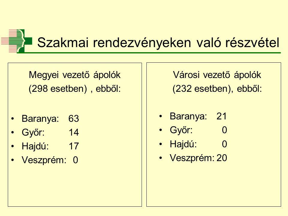 Szakmai rendezvényeken való részvétel Megyei vezető ápolók (298 esetben), ebből: Baranya:63 Győr:14 Hajdú:17 Veszprém: 0 Városi vezető ápolók (232 esetben), ebből: Baranya:21 Győr: 0 Hajdú: 0 Veszprém:20