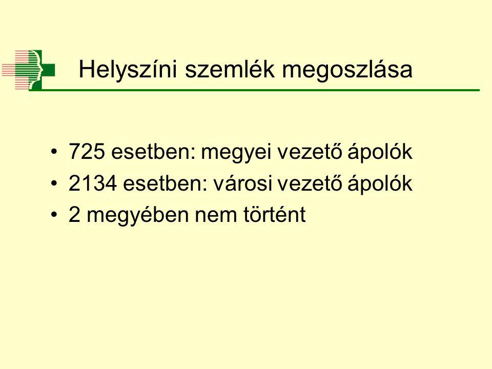 Helyszíni szemlék megoszlása 725 esetben: megyei vezető ápolók 2134 esetben: városi vezető ápolók 2 megyében nem történt