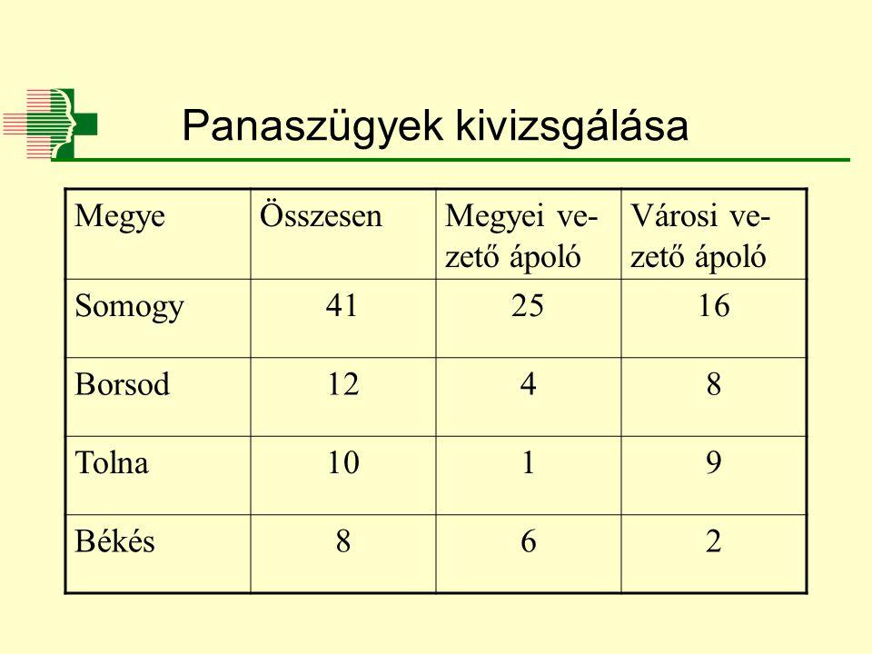 Panaszügyek kivizsgálása MegyeÖsszesenMegyei ve- zető ápoló Városi ve- zető ápoló Somogy412516 Borsod1248 Tolna1019 Békés862