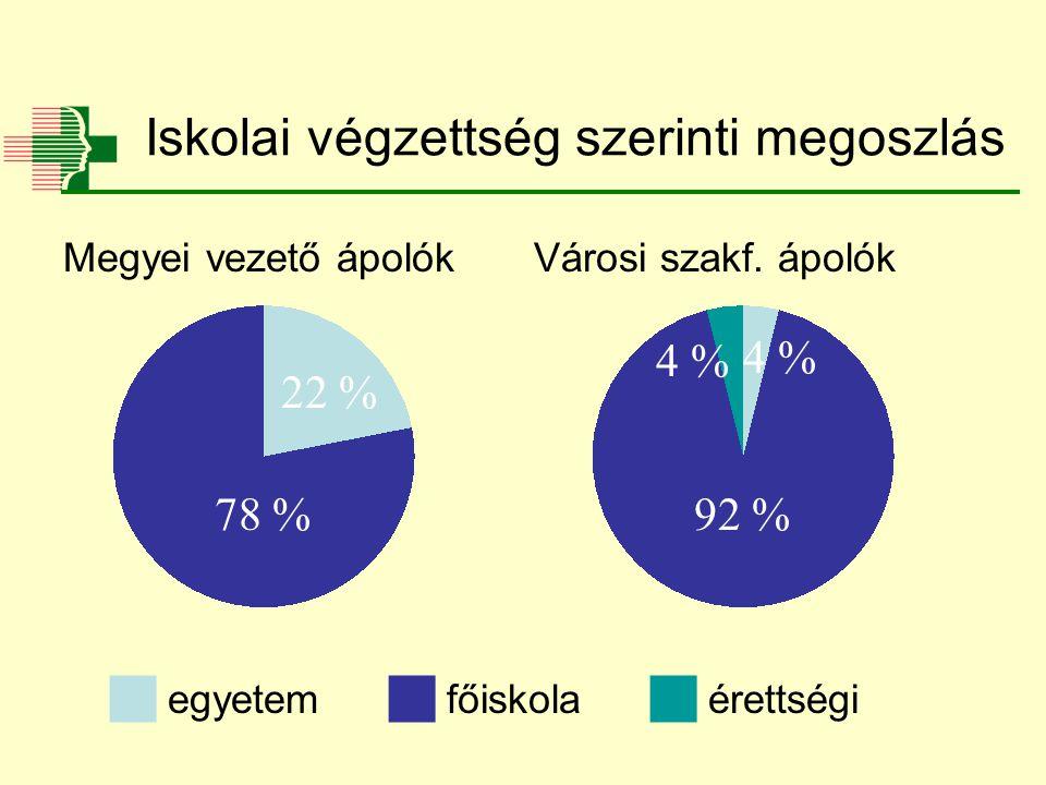 Iskolai végzettség szerinti megoszlás 4 % 92 % 22 % 78 %  főiskola  egyetem Megyei vezető ápolókVárosi szakf.