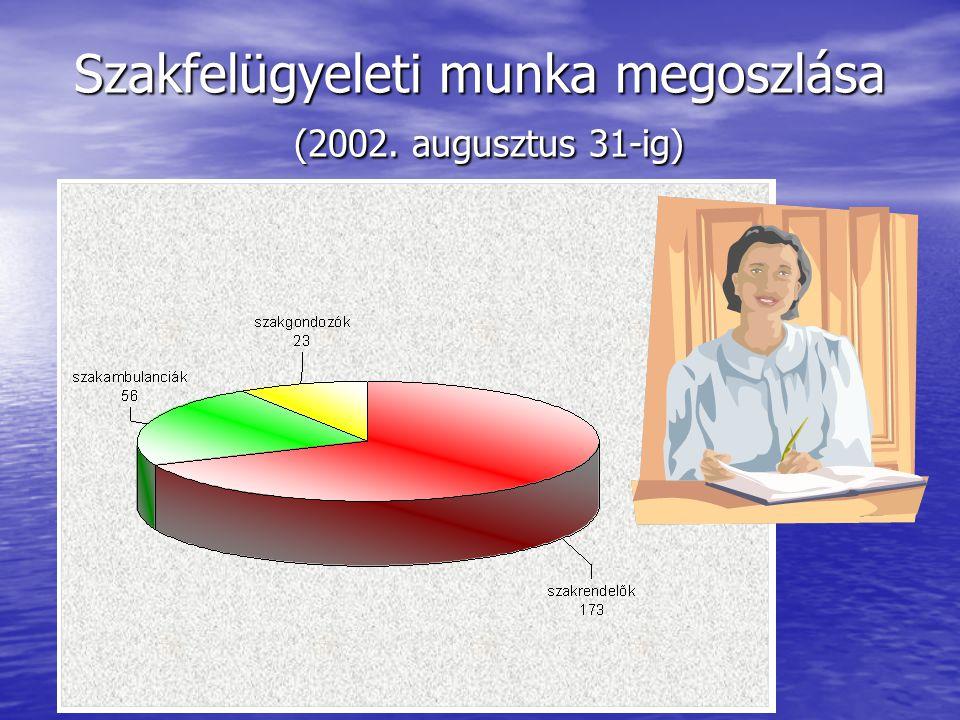 Szakfelügyeleti munka megoszlása (2002. augusztus 31-ig)