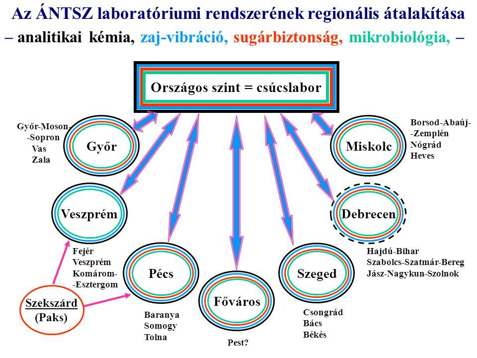 Országos szint = csúcslabor Az ÁNTSZ laboratóriumi rendszerének regionális átalakítása – analitikai kémia, zaj-vibráció, sugárbiztonság, mikrobiológia