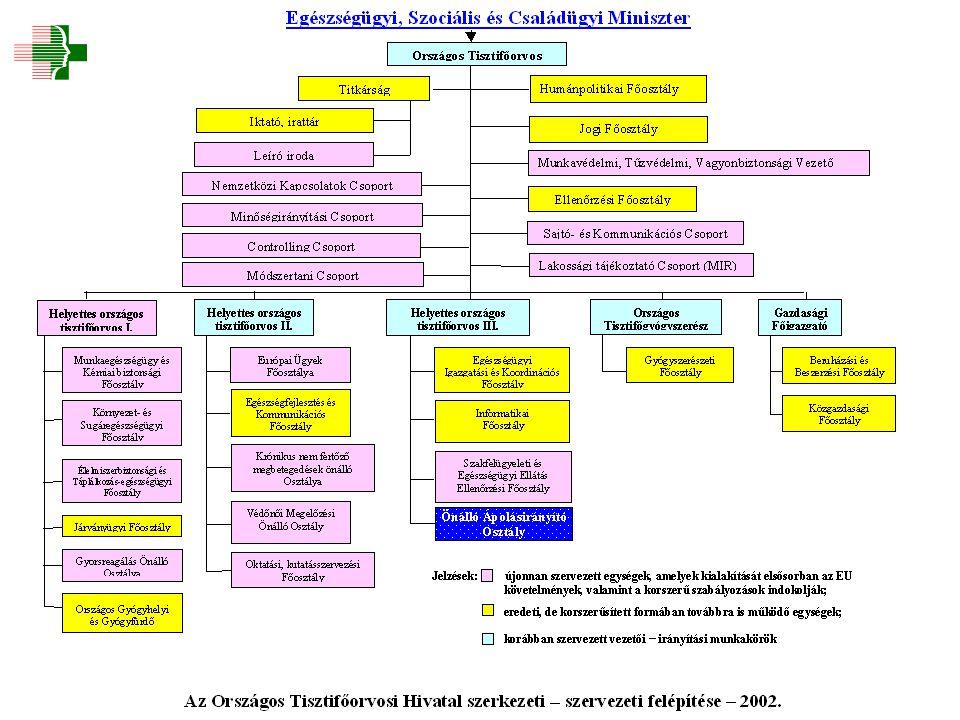 OKK-OMFI OKK-OKBI OKK-OSSKI OEK járványügy felügyeleti munka jogi ismeretek OKK-OÉTI védőnői ismeretek kábítószer központ nem fertőző epidemiológia programok népegészségügyi elemzések kommunikáció Módszertani központ, szakfőorvosi csoport ápolási ismeretek jogi ismeretek gazdasági ismeretek vezetési ismeretek OGYI tisztigyógyszerészeti csoport Oktatási Bázis az ÁNTSZ-ben OEK egészségügyi igazgatás, ellátás ellenőrzés csoport vezető oktató független vezető egyetemi tanár együttműködés – Semmelweis Egyetem.