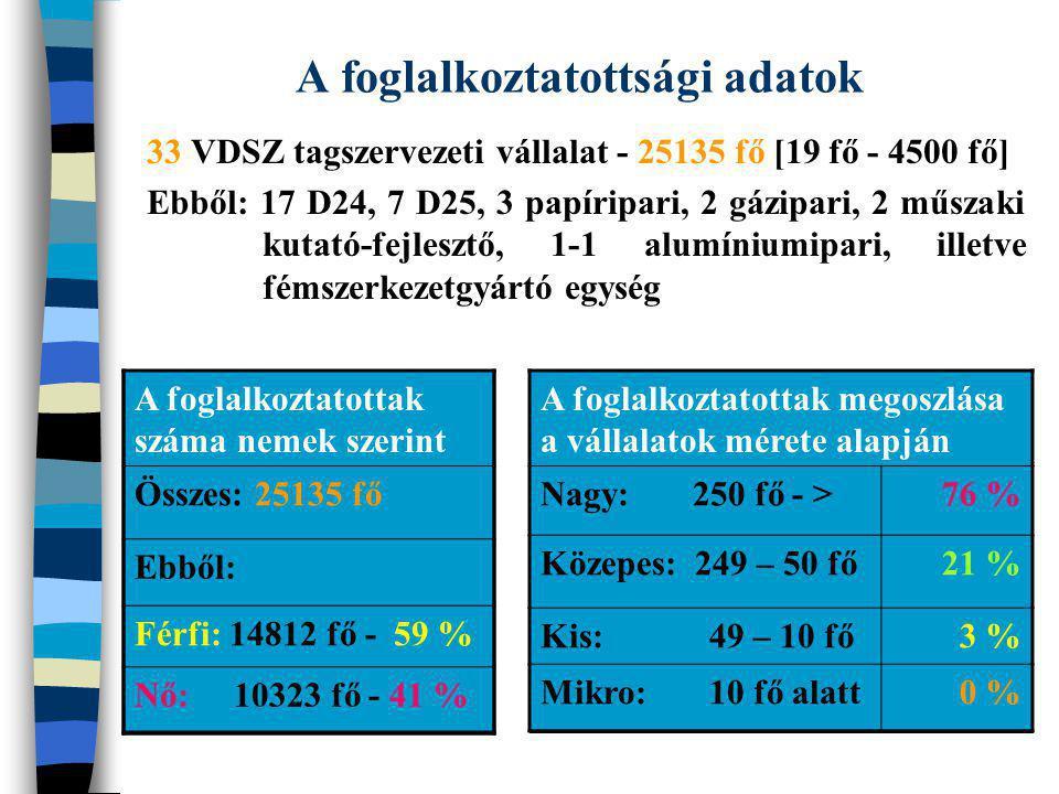 A foglalkoztatottsági adatok 33 VDSZ tagszervezeti vállalat - 25135 fő [19 fő - 4500 fő] Ebből: 17 D24, 7 D25, 3 papíripari, 2 gázipari, 2 műszaki kut