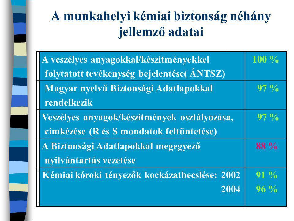 A munkahelyi kémiai biztonság néhány jellemző adatai A veszélyes anyagokkal/készítményekkel folytatott tevékenység bejelentése( ÁNTSZ) 100 % Magyar ny