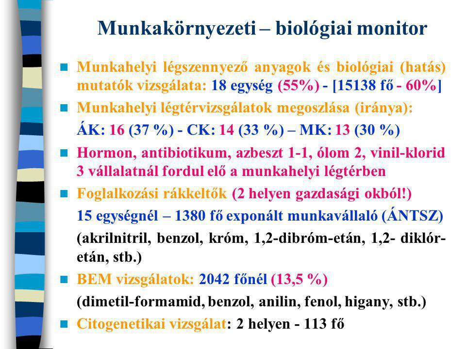 Munkahelyi légszennyező anyagok és biológiai (hatás) mutatók vizsgálata: 18 egység (55%) - [15138 fő - 60%] Munkahelyi légtérvizsgálatok megoszlása (i