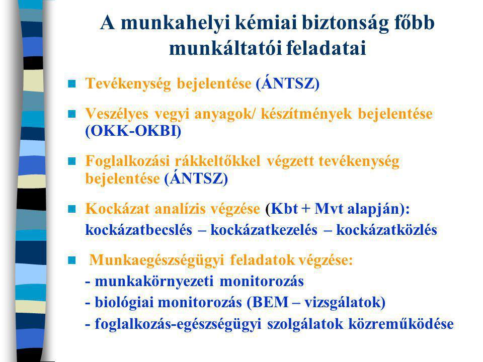 A munkahelyi kémiai biztonság főbb munkáltatói feladatai Tevékenység bejelentése (ÁNTSZ) Veszélyes vegyi anyagok/ készítmények bejelentése (OKK-OKBI)