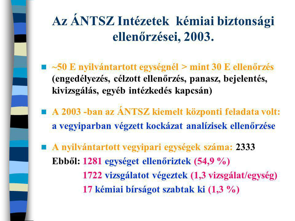 Az ÁNTSZ Intézetek kémiai biztonsági ellenőrzései, 2003. ~50 E nyilvántartott egységnél > mint 30 E ellenőrzés (engedélyezés, célzott ellenőrzés, pana