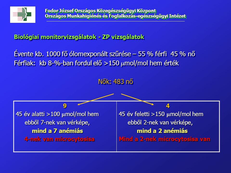 Biológiai monitorvizsgálatok - ZP vizsgálatok Évente kb. 1000 fő ólomexponált szűrése – 55 % férfi 45 % nő Férfiak: kb 8-%-ban fordul elő >150  mol/m