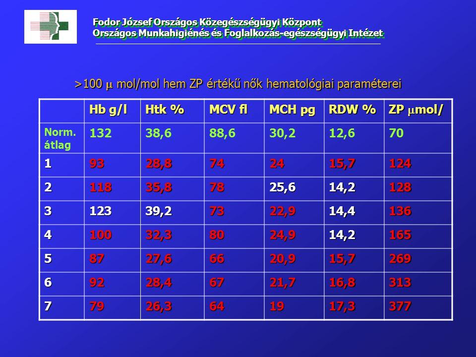 Fodor József Országos Közegészségügyi Központ Országos Munkahigiénés és Foglalkozás-egészségügyi Intézet Hb g/l Htk % MCV fl MCH pg RDW % ZP  mol/ Norm.