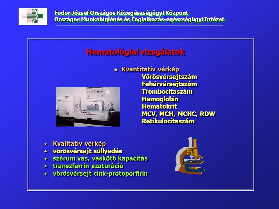 Hematológiai vizsgálatok Kvantitatív vérkép Kvantitatív vérkép Vörösvérsejtszám Vörösvérsejtszám Fehérvérsejtszám FehérvérsejtszámTrombocitaszámHemoglobinHematokrit MCV, MCH, MCHC, RDW Retikulocitaszám Kvalitatív vérképKvalitatív vérkép vörösvérsejt süllyedésvörösvérsejt süllyedés szérum vas, vaskötő kapacitásszérum vas, vaskötő kapacitás transzferrin szaturációtranszferrin szaturáció vörösvérsejt cink-protoporfirinvörösvérsejt cink-protoporfirin Hematológiai vizsgálatok Kvantitatív vérkép Kvantitatív vérkép Vörösvérsejtszám Vörösvérsejtszám Fehérvérsejtszám FehérvérsejtszámTrombocitaszámHemoglobinHematokrit MCV, MCH, MCHC, RDW Retikulocitaszám Kvalitatív vérképKvalitatív vérkép vörösvérsejt süllyedésvörösvérsejt süllyedés szérum vas, vaskötő kapacitásszérum vas, vaskötő kapacitás transzferrin szaturációtranszferrin szaturáció vörösvérsejt cink-protoporfirinvörösvérsejt cink-protoporfirin Fodor József Országos Közegészségügyi Központ Országos Munkahigiénés és Foglalkozás-egészségügyi Intézet
