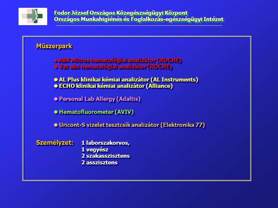 Műszerpark ABX Micros hematológiai analizátor (ROCHE) ABX Micros hematológiai analizátor (ROCHE) Vet abc hematológiai analizátor (ROCHE) Vet abc hematológiai analizátor (ROCHE) AL Plus klinikai kémiai analizátor (AL Instruments) AL Plus klinikai kémiai analizátor (AL Instruments) ECHO klinikai kémiai analizátor (Alliance) ECHO klinikai kémiai analizátor (Alliance) Personal Lab Allergy (Adaltis) Personal Lab Allergy (Adaltis) Hematofluorometer (AVIV) Hematofluorometer (AVIV) Uricont-S vizelet tesztcsík analizátor (Elektronika 77) Uricont-S vizelet tesztcsík analizátor (Elektronika 77) Személyzet: 1 laborszakorvos, Személyzet: 1 laborszakorvos, 1 vegyész 2 szakasszisztens 2 asszisztens Műszerpark ABX Micros hematológiai analizátor (ROCHE) ABX Micros hematológiai analizátor (ROCHE) Vet abc hematológiai analizátor (ROCHE) Vet abc hematológiai analizátor (ROCHE) AL Plus klinikai kémiai analizátor (AL Instruments) AL Plus klinikai kémiai analizátor (AL Instruments) ECHO klinikai kémiai analizátor (Alliance) ECHO klinikai kémiai analizátor (Alliance) Personal Lab Allergy (Adaltis) Personal Lab Allergy (Adaltis) Hematofluorometer (AVIV) Hematofluorometer (AVIV) Uricont-S vizelet tesztcsík analizátor (Elektronika 77) Uricont-S vizelet tesztcsík analizátor (Elektronika 77) Személyzet: 1 laborszakorvos, Személyzet: 1 laborszakorvos, 1 vegyész 2 szakasszisztens 2 asszisztens Fodor József Országos Közegészségügyi Központ Országos Munkahigiénés és Foglalkozás-egészségügyi Intézet