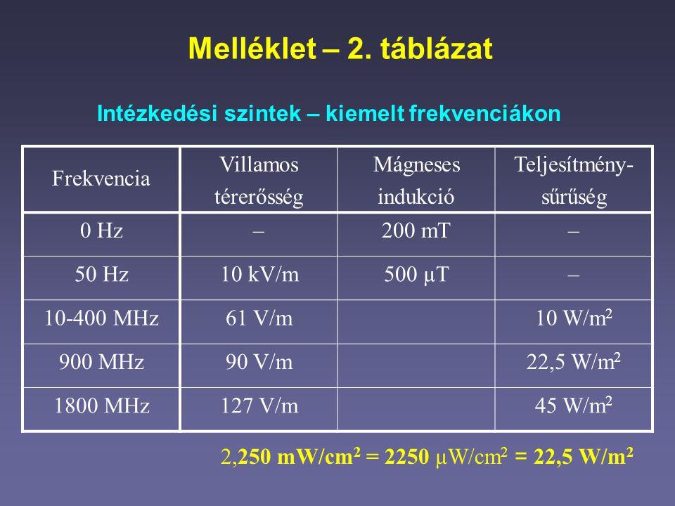 Melléklet – 2. táblázat Intézkedési szintek – kiemelt frekvenciákon 2,250 mW/cm 2 = 2250 µW/cm 2 = 22,5 W/m 2 Frekvencia Villamos térerősség Mágneses