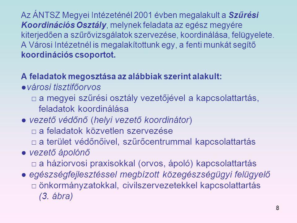 8 Az ÁNTSZ Megyei Intézeténél 2001 évben megalakult a Szűrési Koordinációs Osztály, melynek feladata az egész megyére kiterjedően a szűrővizsgálatok szervezése, koordinálása, felügyelete.