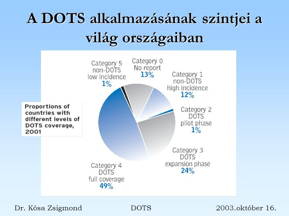 A DOTS alkalmazásának szintjei a világ országaiban Dr. Kósa Zsigmond DOTS 2003.október 16.