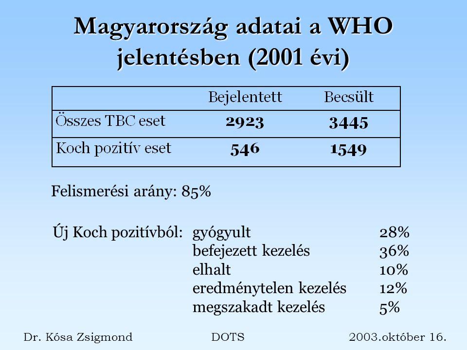 Magyarország adatai a WHO jelentésben (2001 évi) Felismerési arány: 85% Új Koch pozitívból:gyógyult28% befejezett kezelés36% elhalt10% eredménytelen kezelés12% megszakadt kezelés5% Dr.