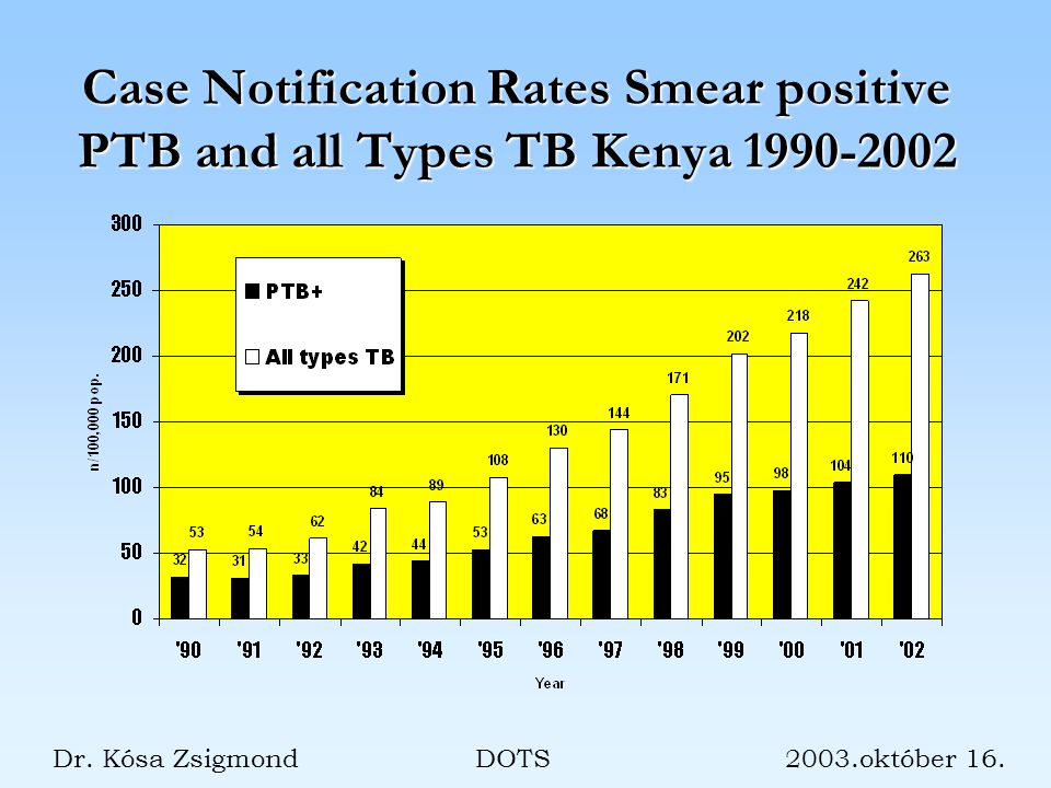 Case Notification Rates Smear positive PTB and all Types TB Kenya 1990-2002 Dr.