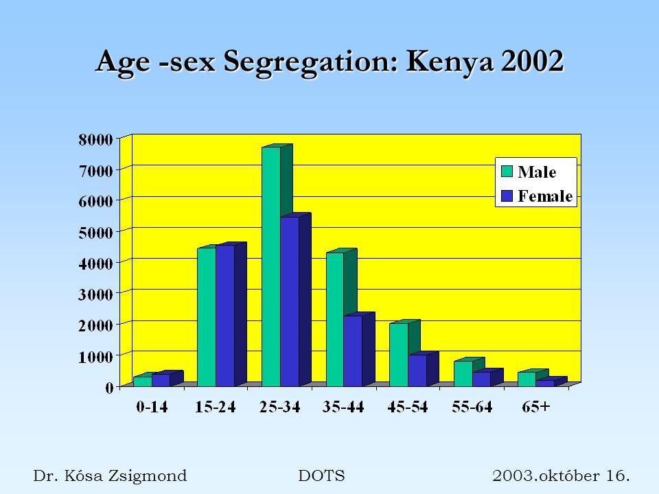 Age -sex Segregation: Kenya 2002 Dr. Kósa Zsigmond DOTS 2003.október 16.