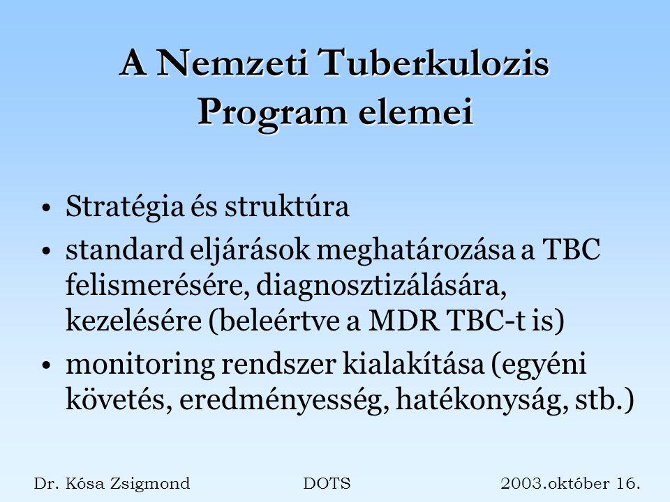A Nemzeti Tuberkulozis Program elemei Stratégia és struktúra standard eljárások meghatározása a TBC felismerésére, diagnosztizálására, kezelésére (beleértve a MDR TBC-t is) monitoring rendszer kialakítása (egyéni követés, eredményesség, hatékonyság, stb.) Dr.